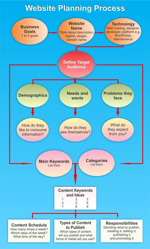 Website Planning Process